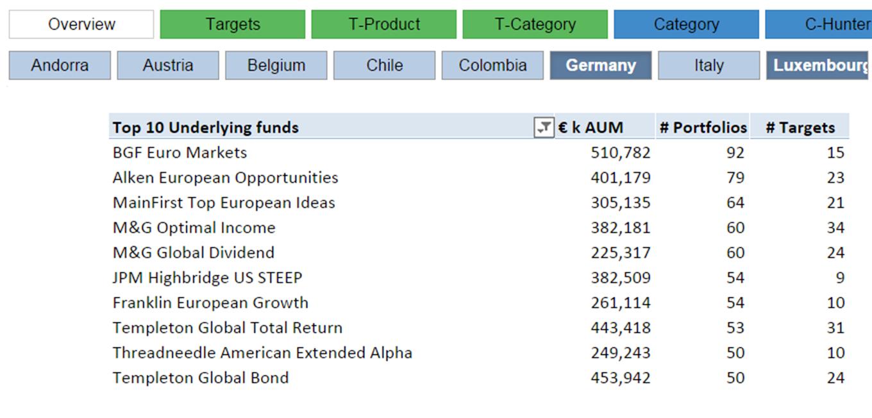 Popular_Funds